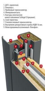Терморазрыв двери Термаль